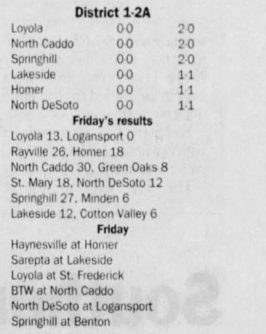 Sep 15 District Standings